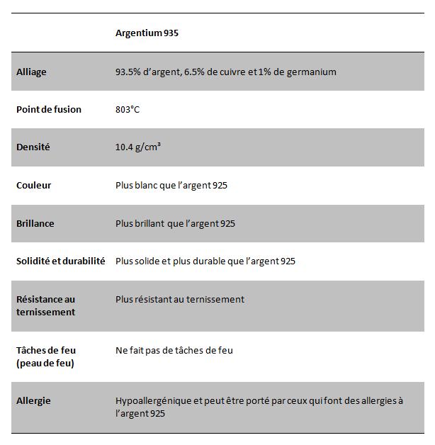 argentium vs argent 925