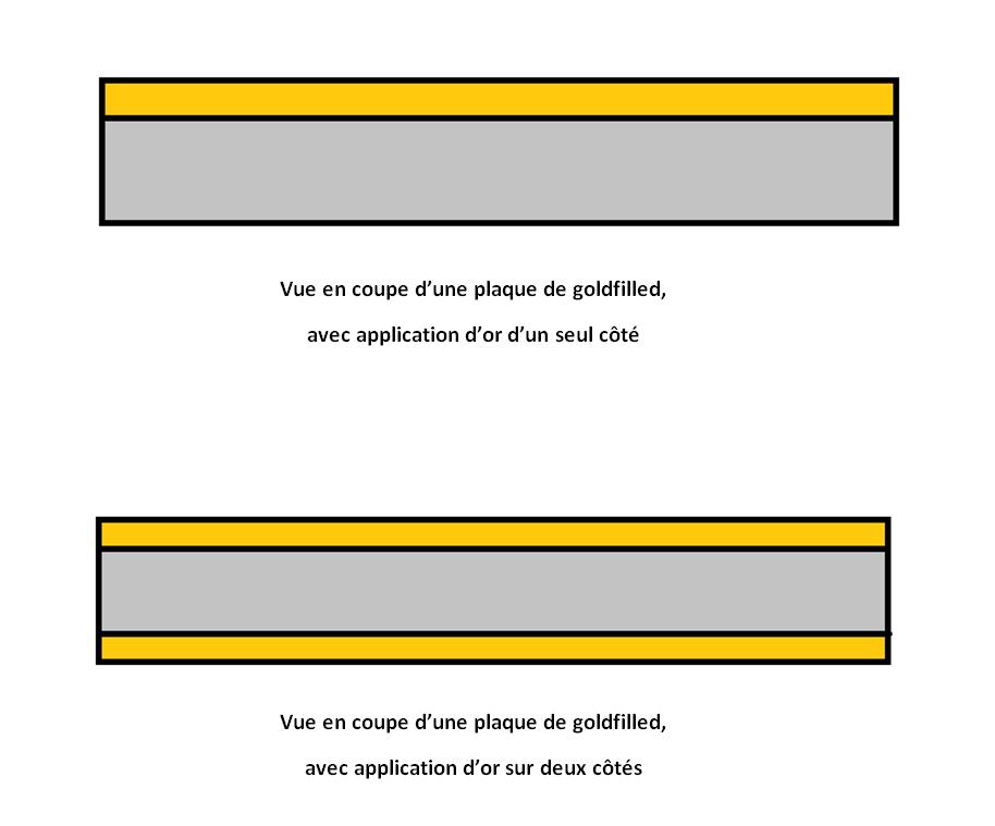plaque de gold-filled